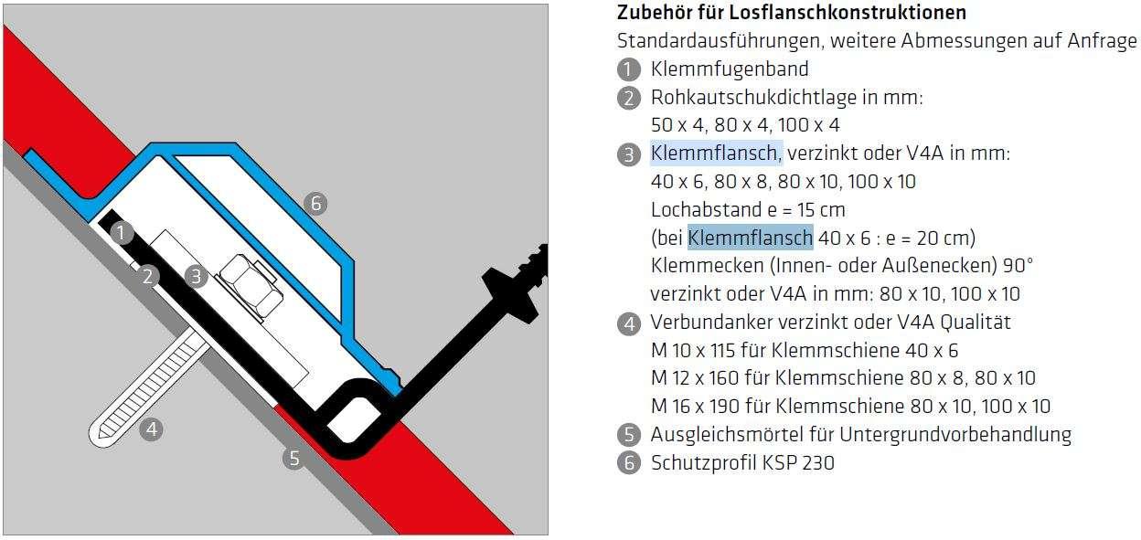 Klemmflansch aus Edelstahl V4A