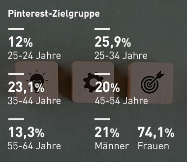 Pinterest-Zielgruppen auf dem planungswelten.de Pinterest-Kanal